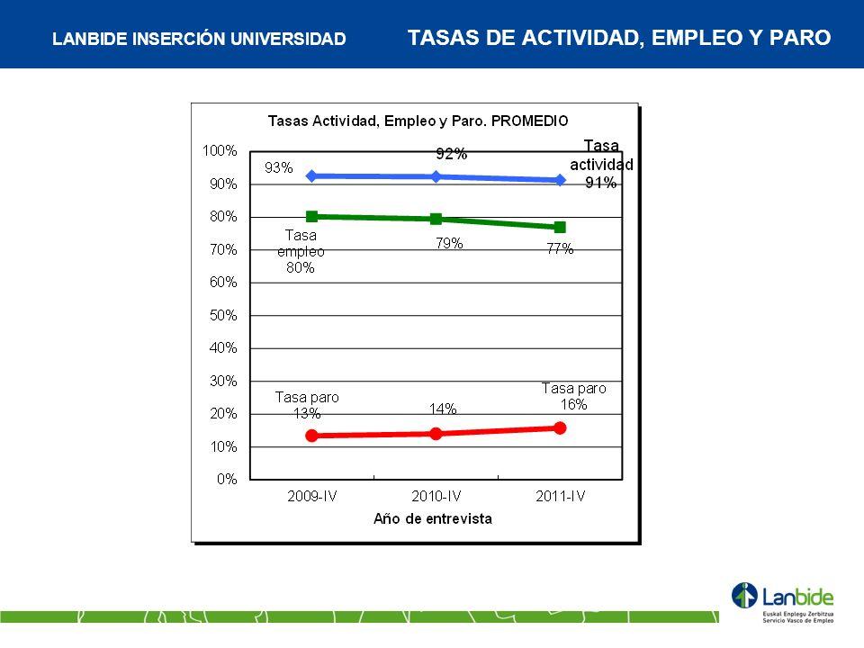 LANBIDE INSERCIÓN UNIVERSIDAD TASAS DE ACTIVIDAD, EMPLEO Y PARO