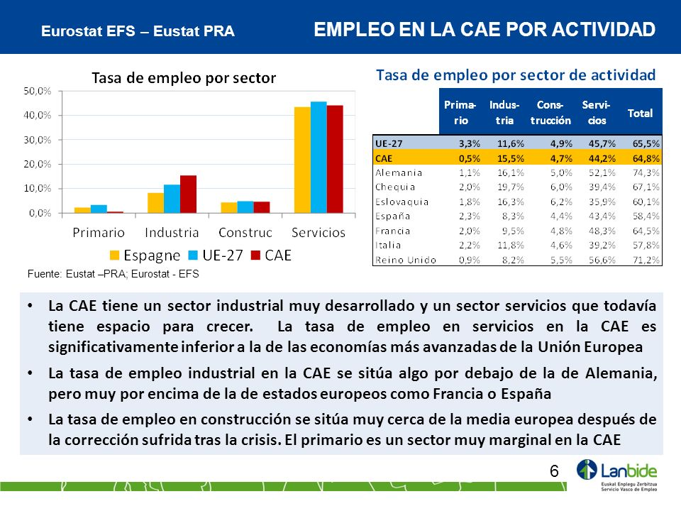 Eurostat EFS – Eustat PRA EMPLEO EN LA CAE POR ACTIVIDAD