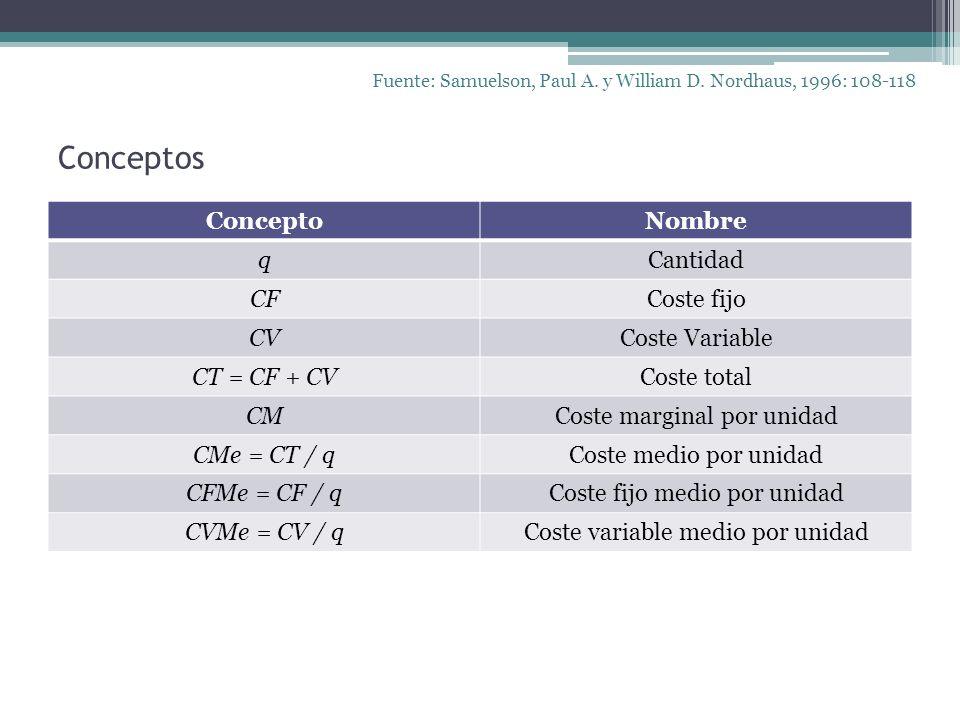 Conceptos Concepto Nombre q Cantidad CF Coste fijo CV Coste Variable
