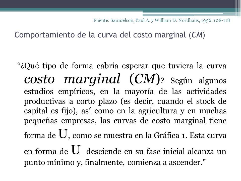 Comportamiento de la curva del costo marginal (CM)
