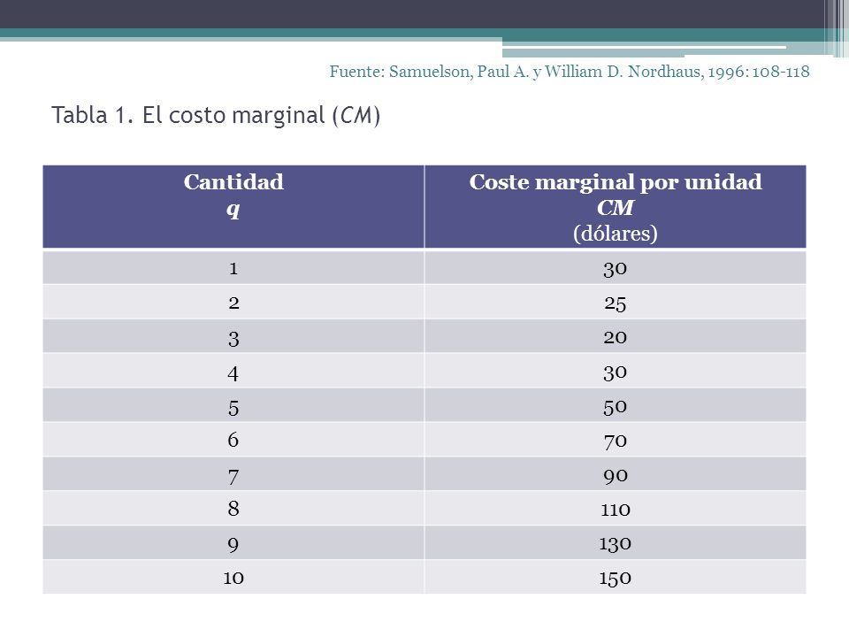 Tabla 1. El costo marginal (CM)