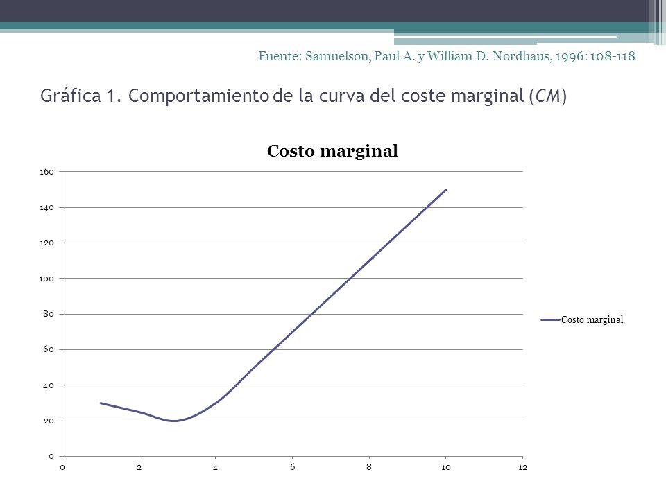 Gráfica 1. Comportamiento de la curva del coste marginal (CM)