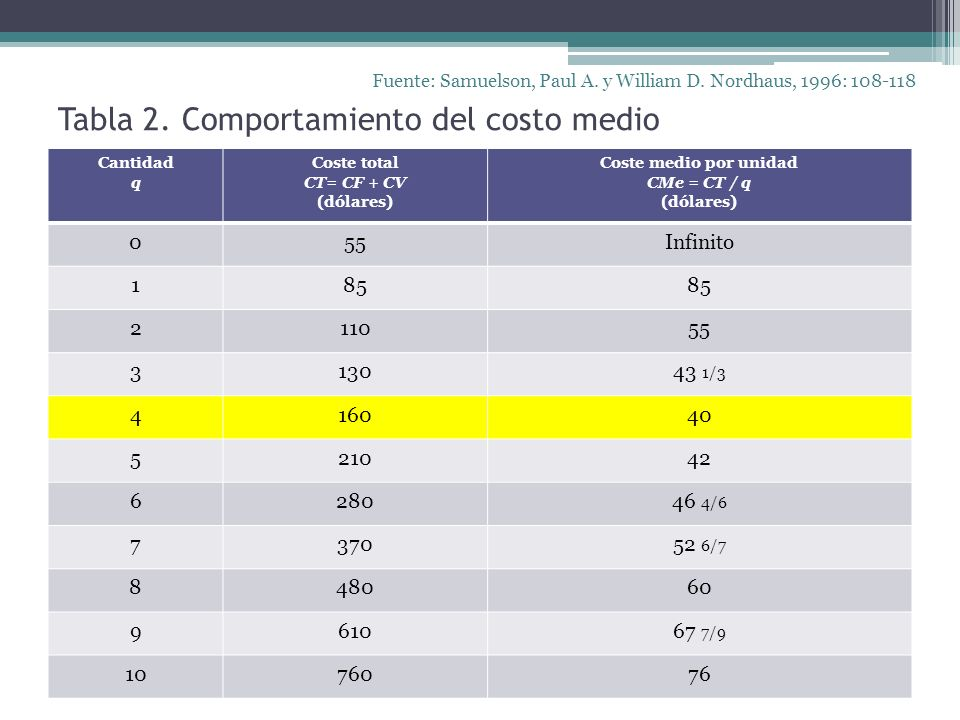 Tabla 2. Comportamiento del costo medio