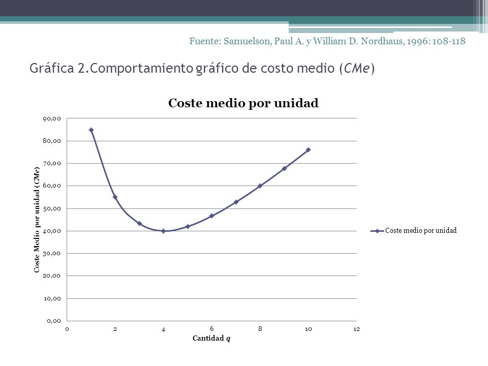 Gráfica 2.Comportamiento gráfico de costo medio (CMe)