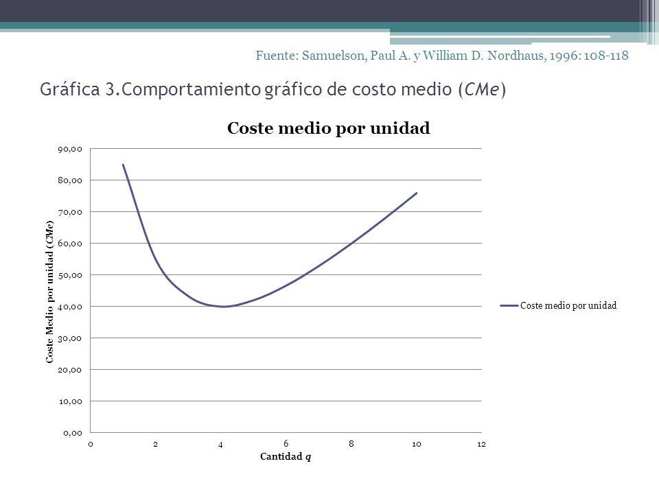 Gráfica 3.Comportamiento gráfico de costo medio (CMe)