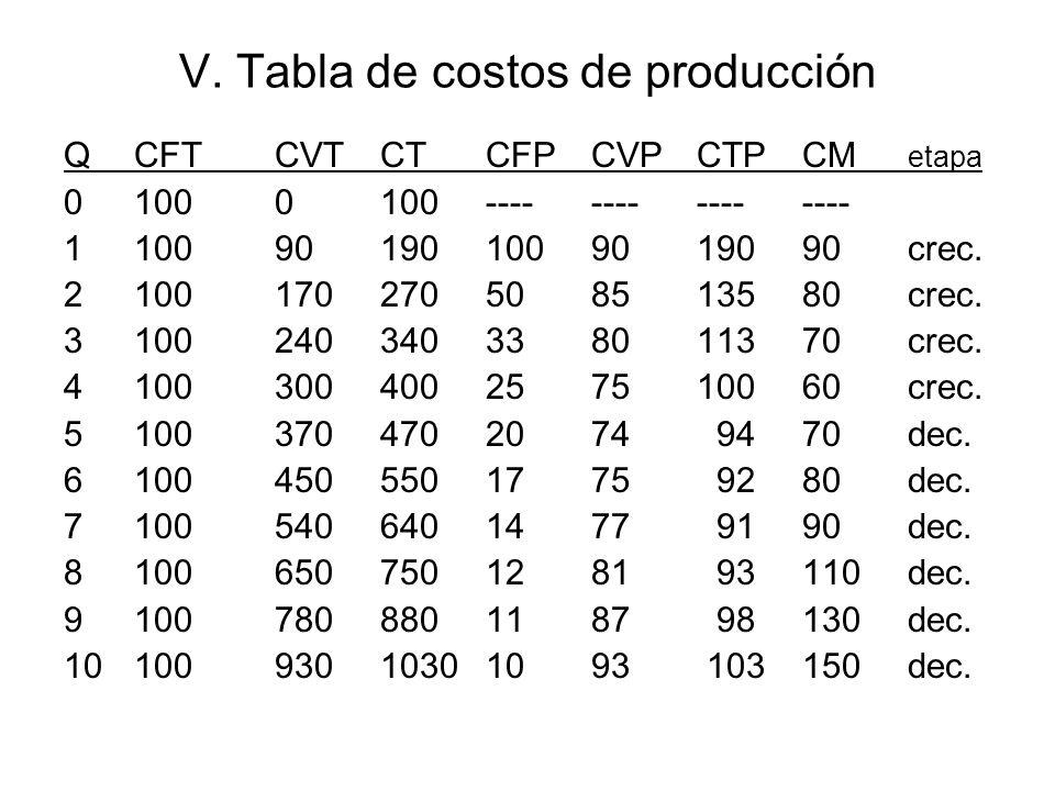 V. Tabla de costos de producción