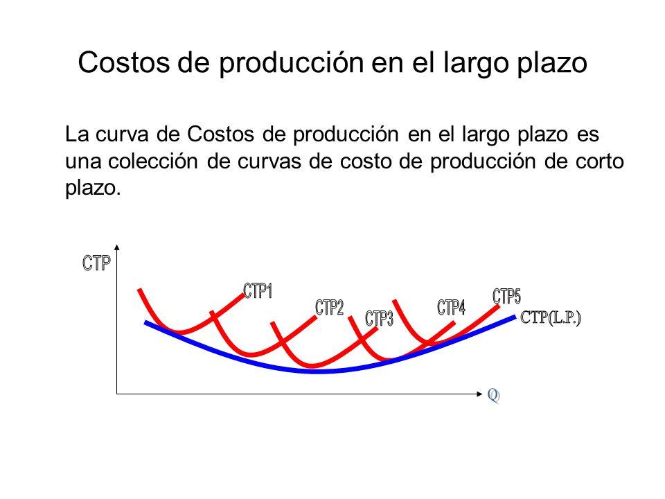 Costos de producción en el largo plazo