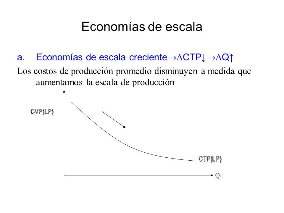Economías de escala Economías de escala creciente→ΔCTP↓→ΔQ↑