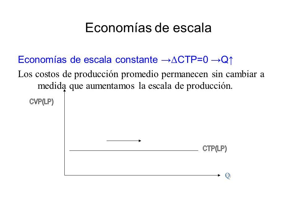Economías de escala Economías de escala constante →ΔCTP=0 →Q↑