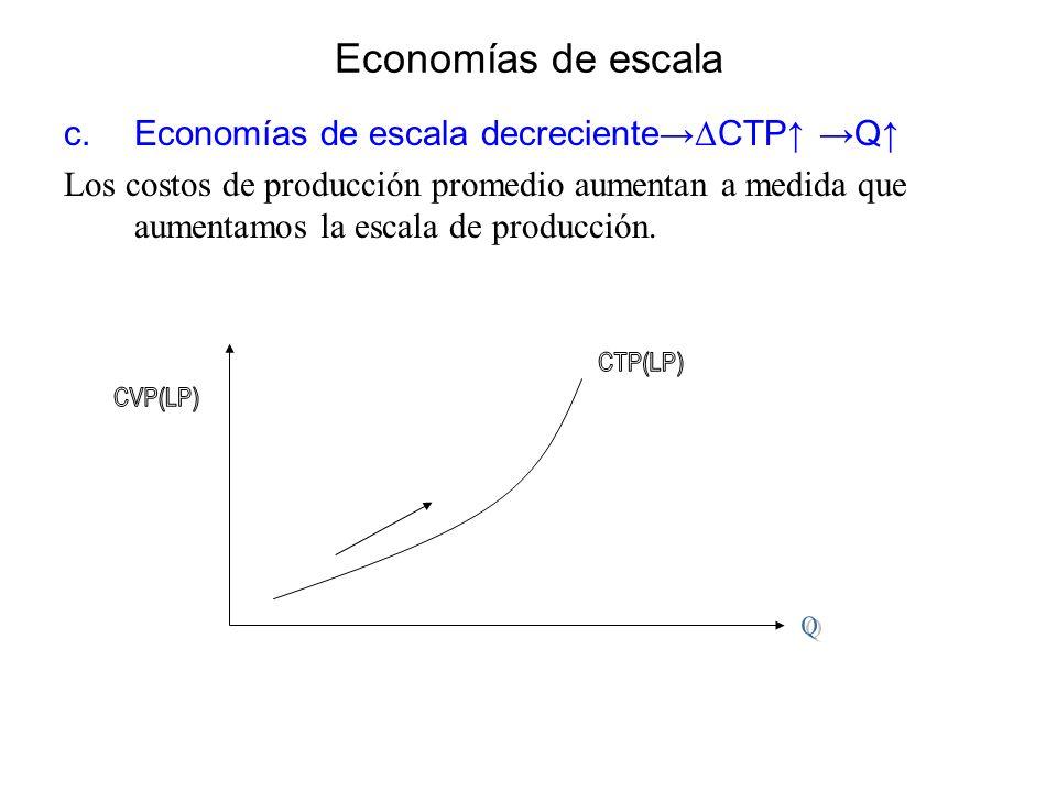 Economías de escala Economías de escala decreciente→ΔCTP↑ →Q↑