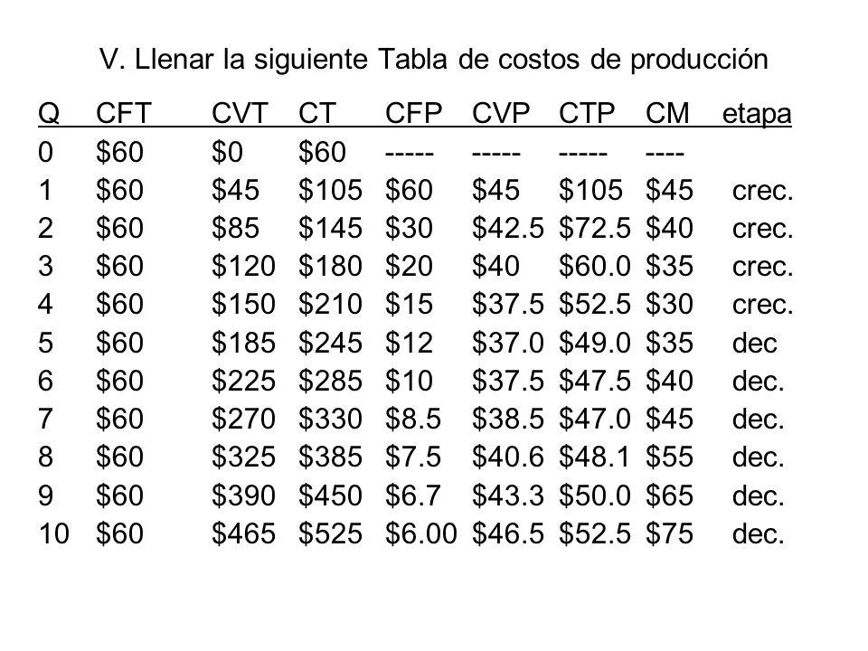 V. Llenar la siguiente Tabla de costos de producción