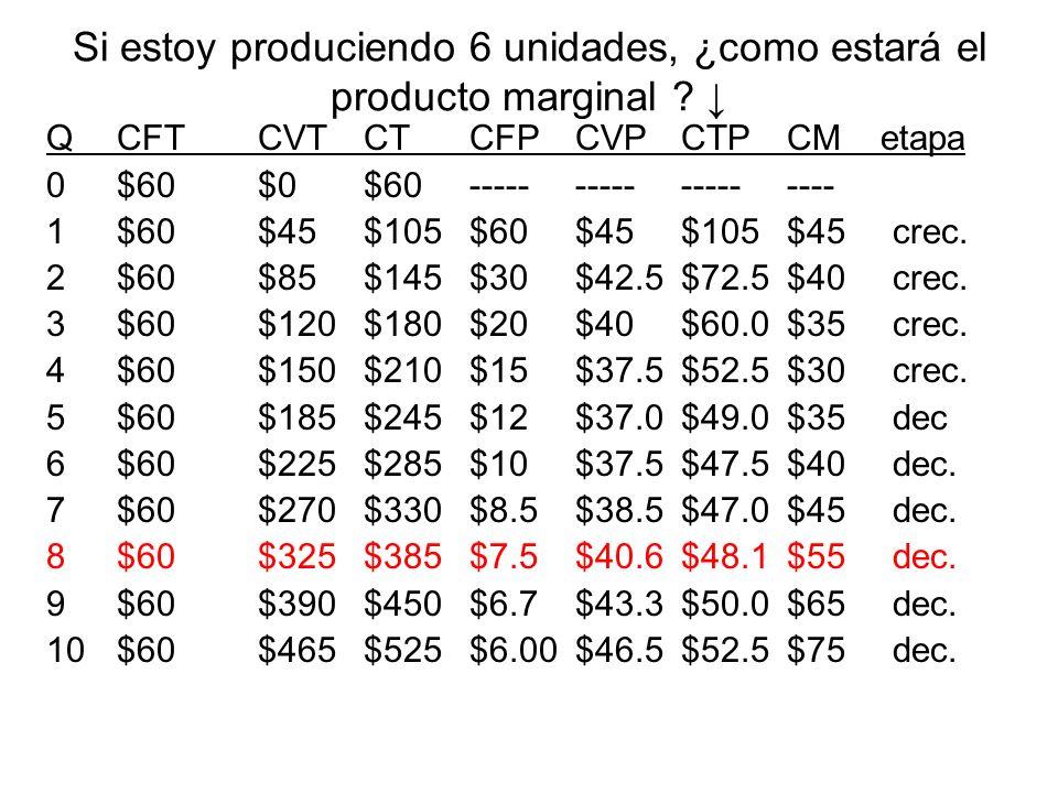 Si estoy produciendo 6 unidades, ¿como estará el producto marginal ↓