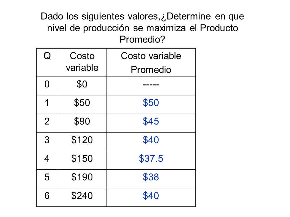 Dado los siguientes valores,¿Determine en que nivel de producción se maximiza el Producto Promedio