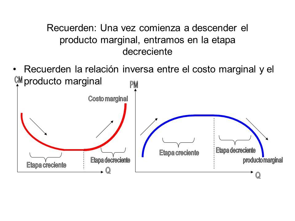 Recuerden: Una vez comienza a descender el producto marginal, entramos en la etapa decreciente