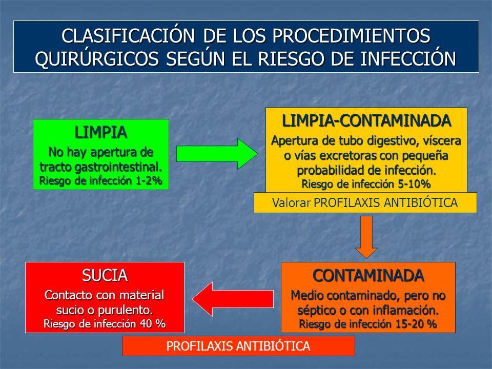 CLASIFICACIÓN DE LOS PROCEDIMIENTOS QUIRÚRGICOS SEGÚN EL RIESGO DE INFECCIÓN