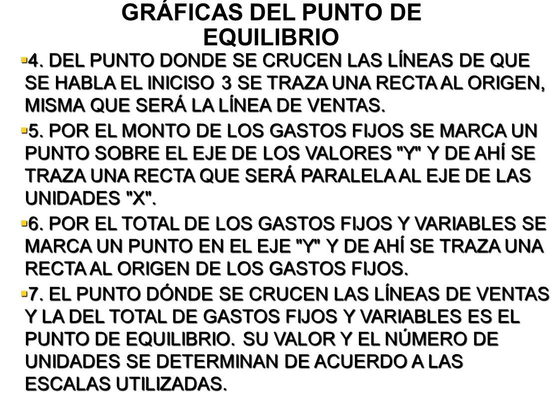 GRÁFICAS DEL PUNTO DE EQUILIBRIO