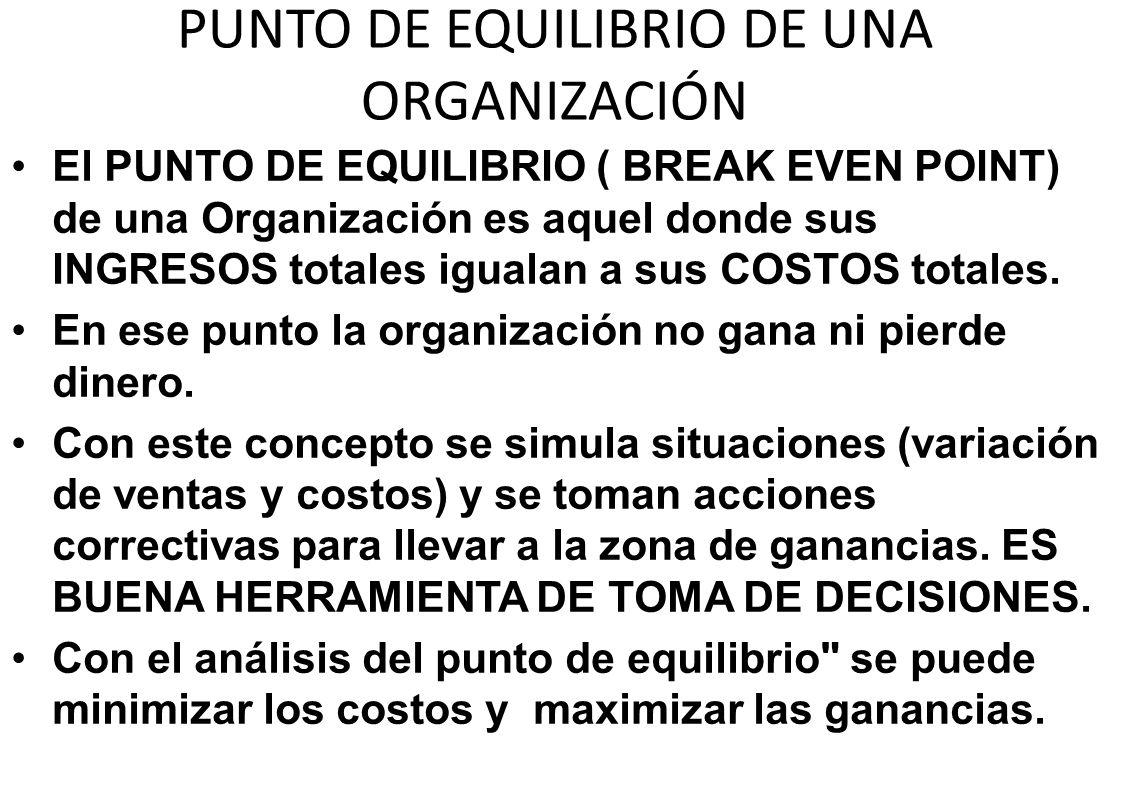 PUNTO DE EQUILIBRIO DE UNA ORGANIZACIÓN