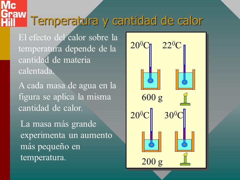Temperatura y cantidad de calor