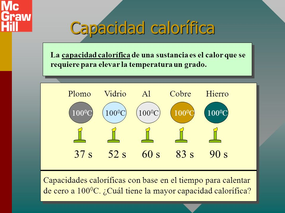Capacidad calorífica 37 s 52 s 60 s 83 s 90 s Plomo Vidrio Al Cobre