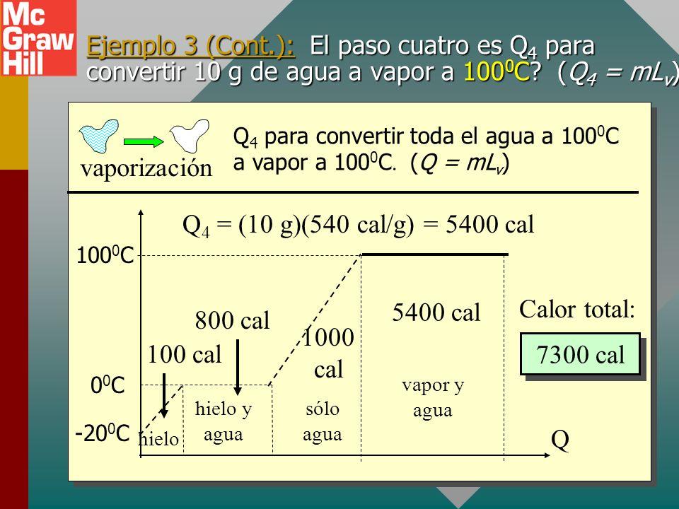 vaporización Q4 = (10 g)(540 cal/g) = 5400 cal Calor total: 5400 cal