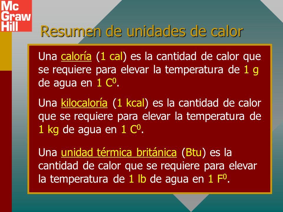 Resumen de unidades de calor