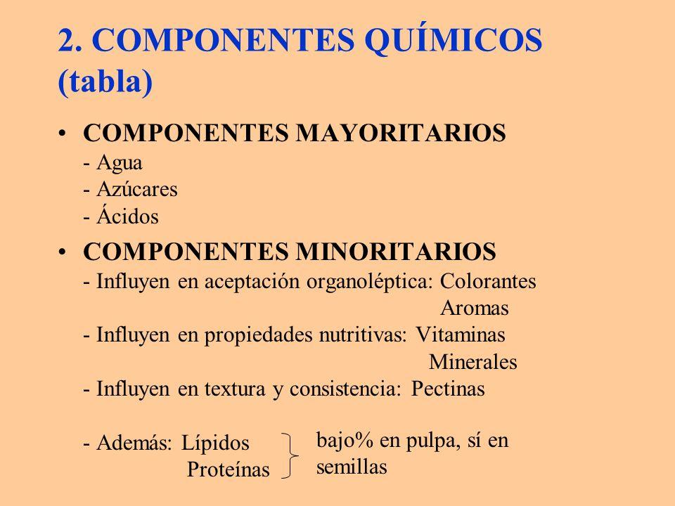 2. COMPONENTES QUÍMICOS (tabla)