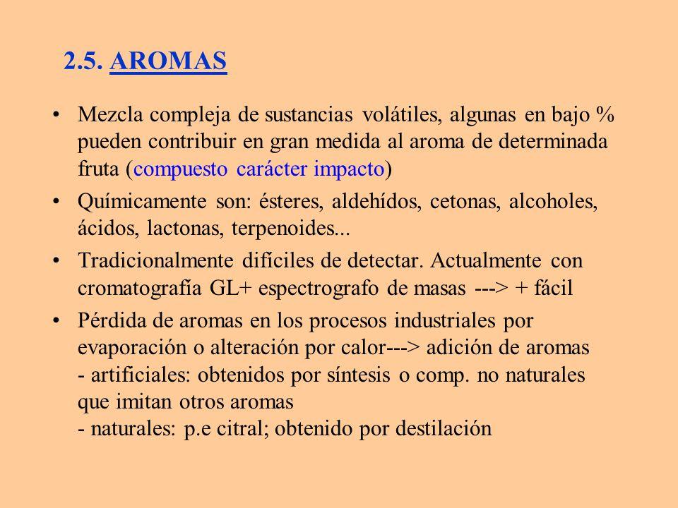 2.5. AROMAS