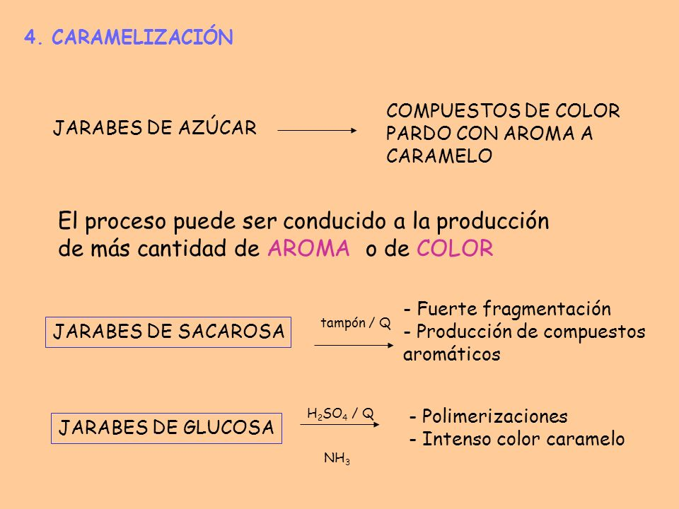4. CARAMELIZACIÓN COMPUESTOS DE COLOR PARDO CON AROMA A CARAMELO. JARABES DE AZÚCAR.