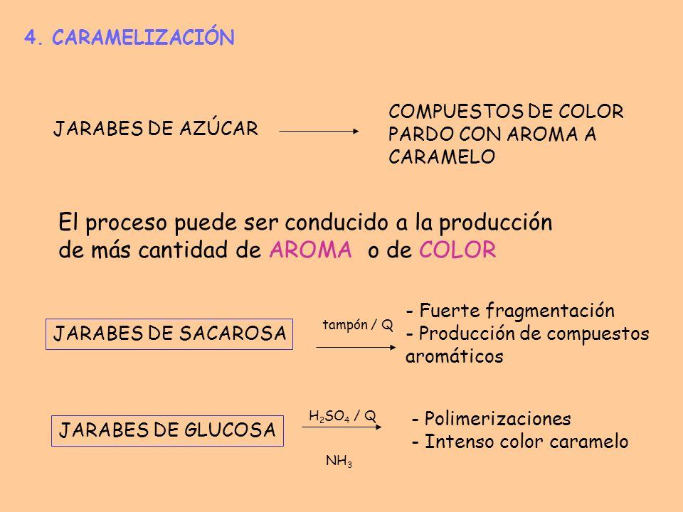 4. CARAMELIZACIÓNCOMPUESTOS DE COLOR PARDO CON AROMA A CARAMELO. JARABES DE AZÚCAR.