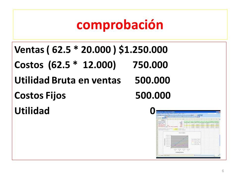 comprobación Ventas ( 62.5 * 20.000 ) $1.250.000 Costos (62.5 * 12.000) 750.000 Utilidad Bruta en ventas 500.000 Costos Fijos 500.000 Utilidad 0