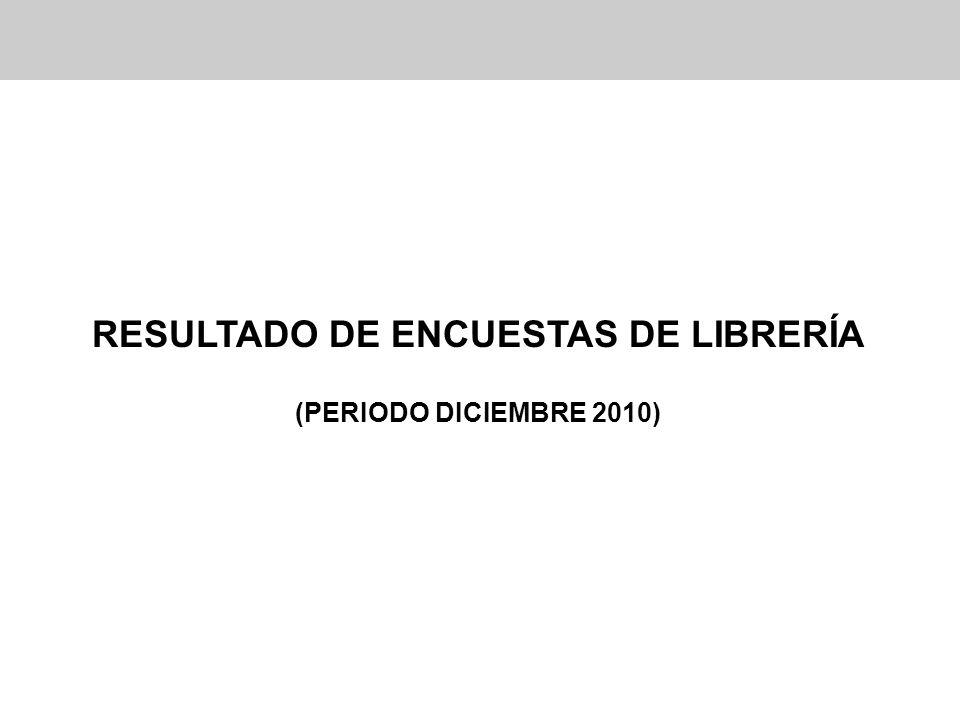 RESULTADO DE ENCUESTAS DE LIBRERÍA