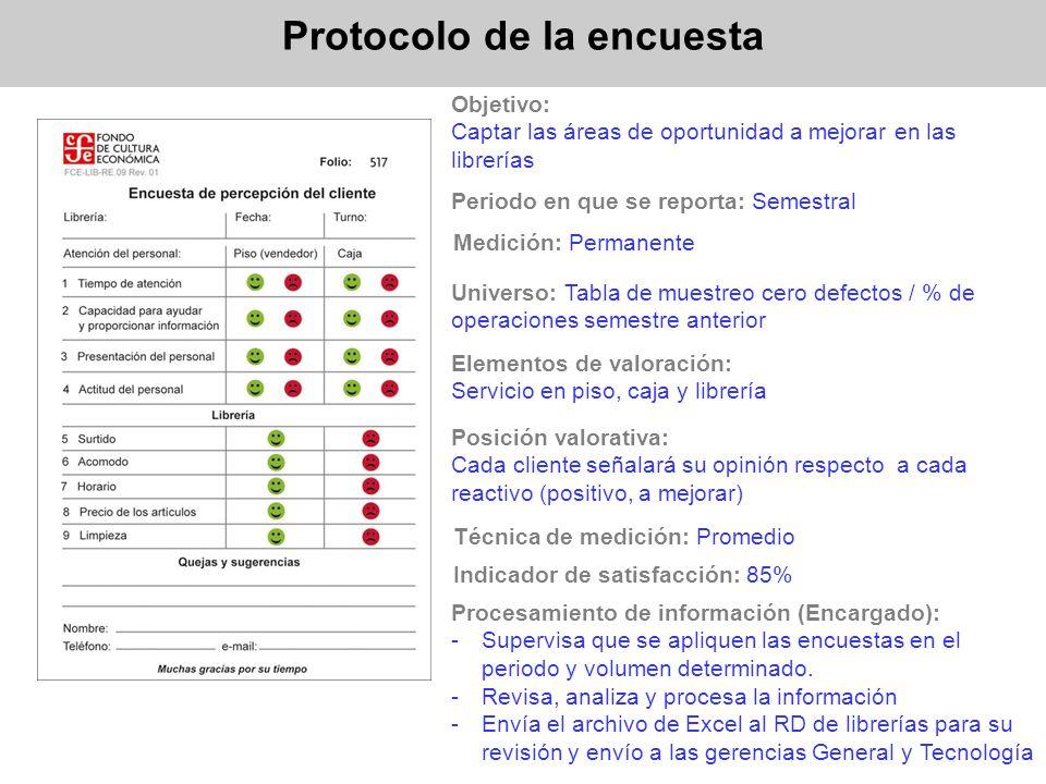 Protocolo de la encuesta