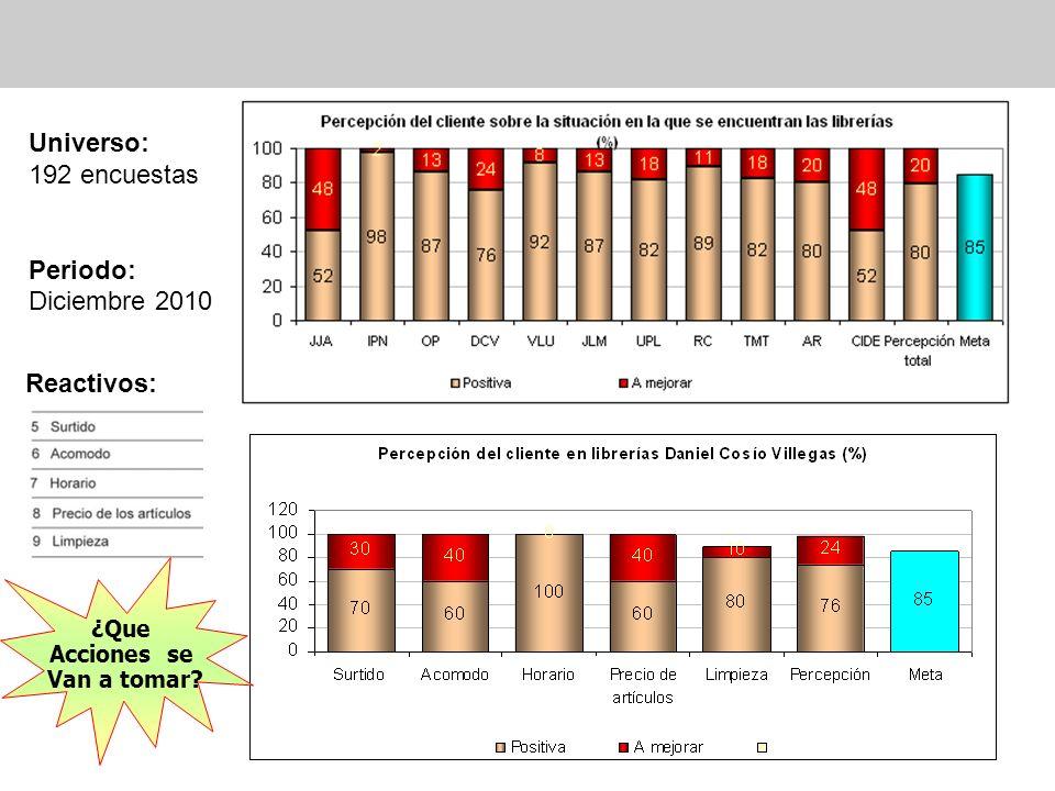 Universo: 192 encuestas Periodo: Diciembre 2010 Reactivos: ¿Que