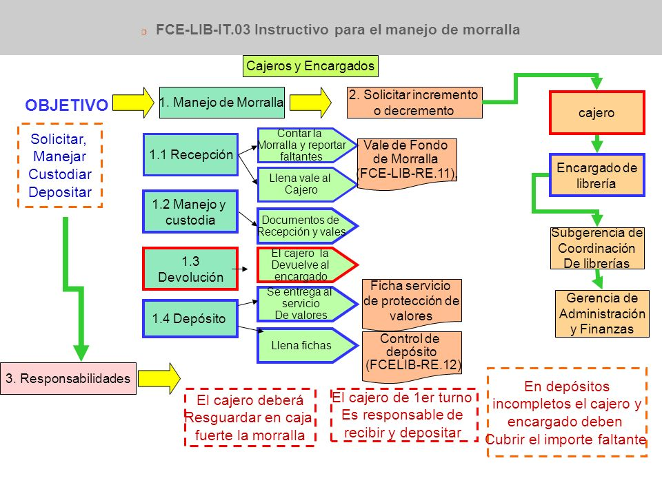 FCE-LIB-IT.03 Instructivo para el manejo de morralla