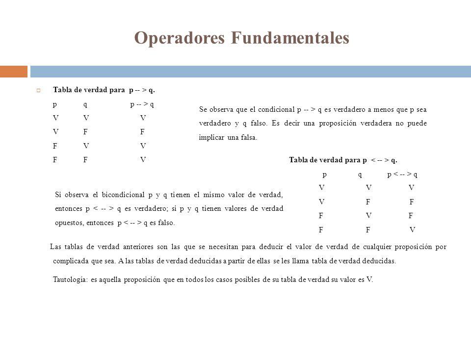 Operadores Fundamentales