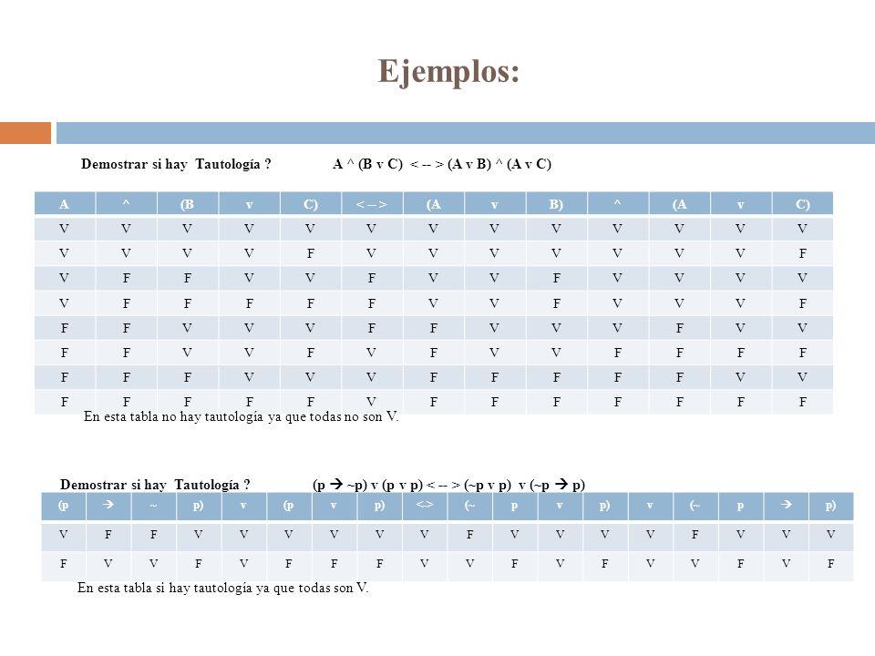 Ejemplos: Demostrar si hay Tautología A ^ (B v C) < -- > (A v B) ^ (A v C) A. ^