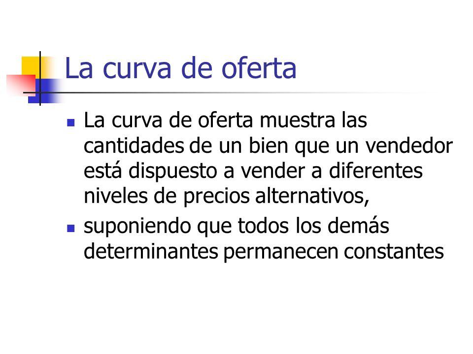 La curva de oferta