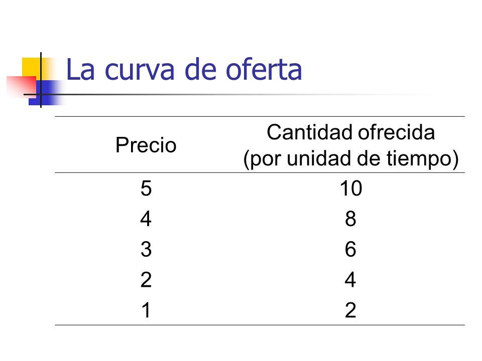 La curva de oferta Precio Cantidad ofrecida (por unidad de tiempo) 5