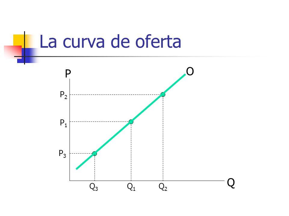 La curva de oferta O P P2 P1 P3 Q Q3 Q1 Q2