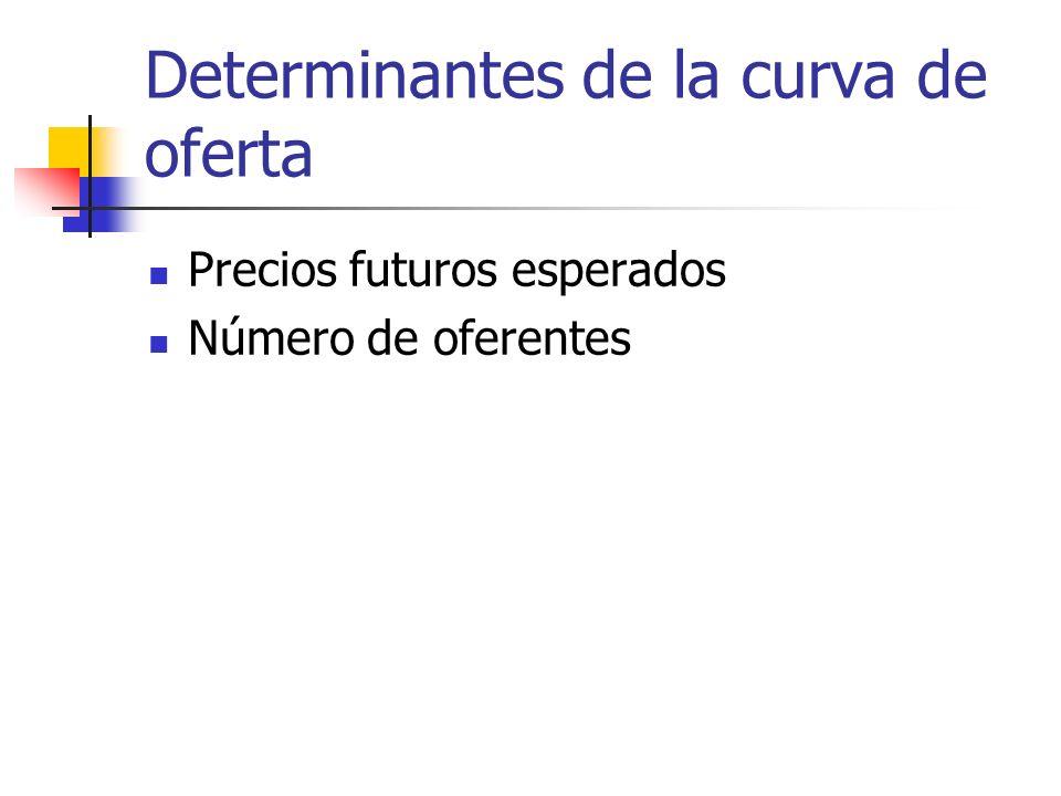 Determinantes de la curva de oferta