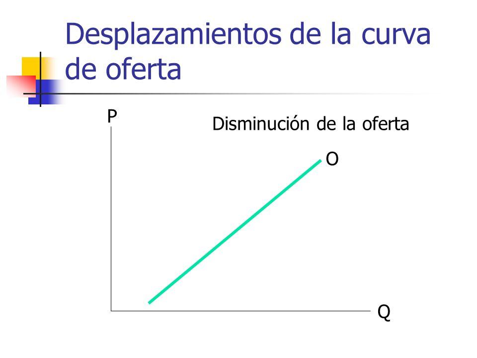 Desplazamientos de la curva de oferta