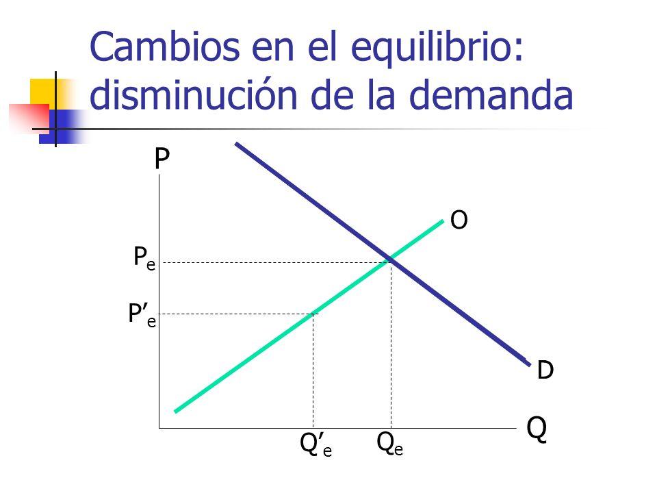 Cambios en el equilibrio: disminución de la demanda