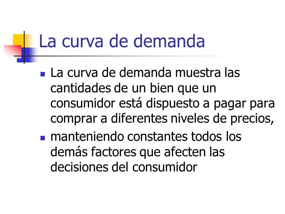 La curva de demanda
