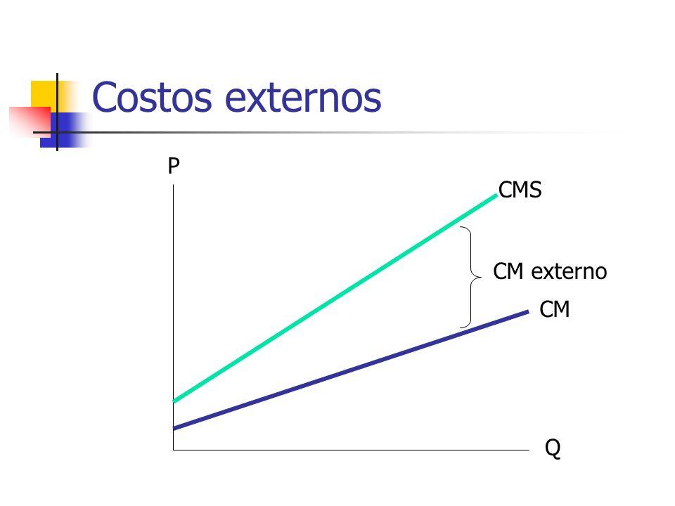 Costos externos P CMS CM externo CM Q
