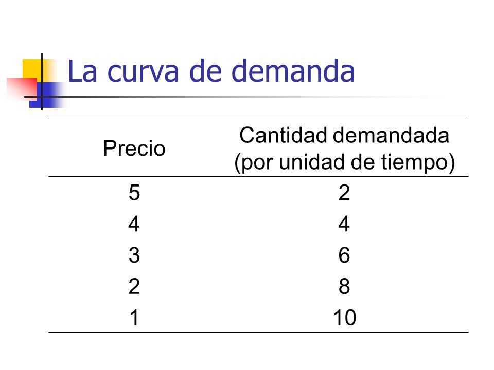 La curva de demanda Precio Cantidad demandada (por unidad de tiempo) 5