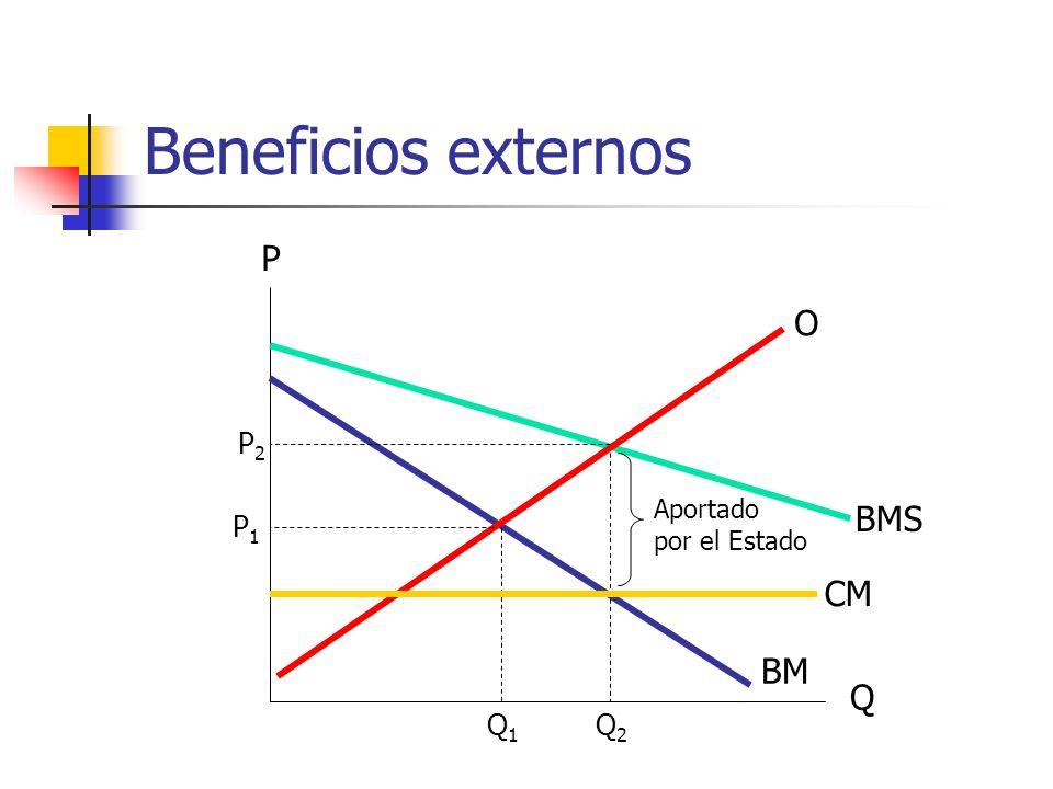 Beneficios externos P O P2 Aportado por el Estado BMS P1 CM BM Q Q1 Q2