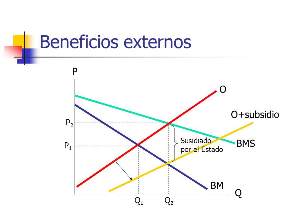 Beneficios externos P O O+subsidio BMS BM Q P2 P1 Q1 Q2 Susidiado