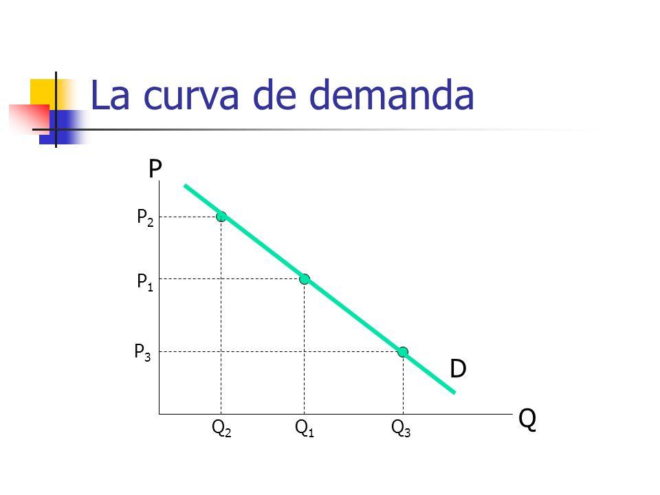La curva de demanda P P2 P1 P3 D Q Q2 Q1 Q3