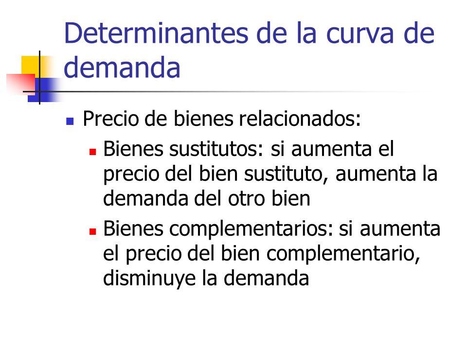 Determinantes de la curva de demanda