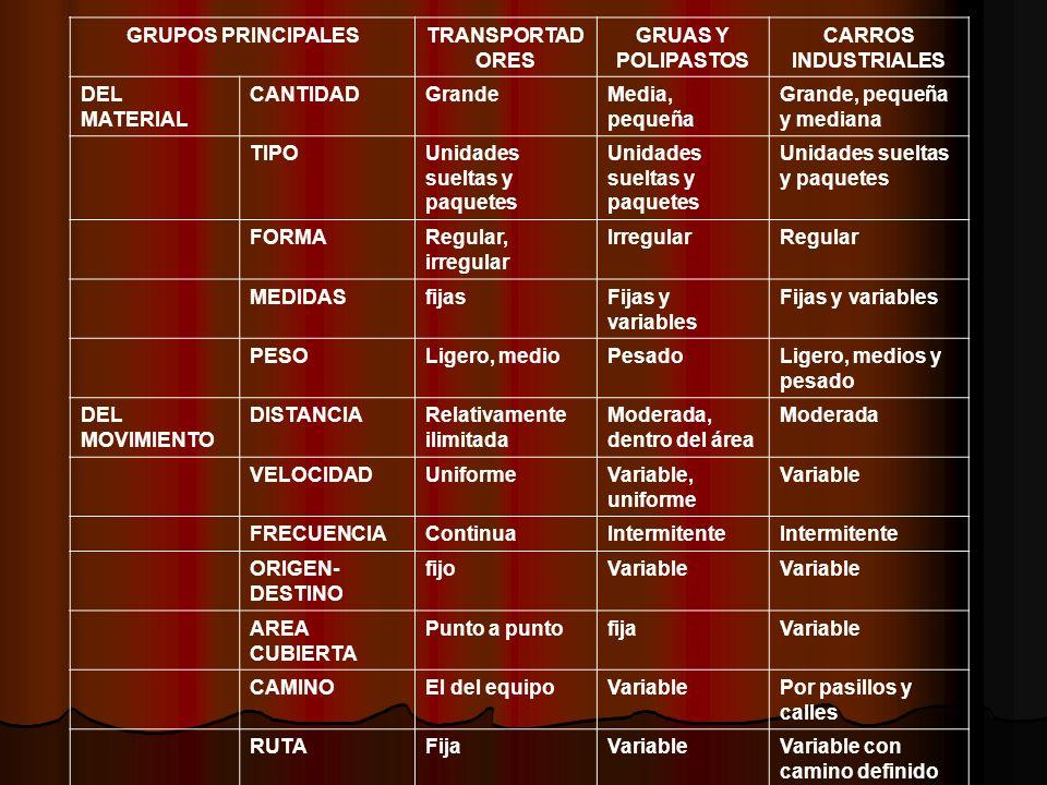 GRUPOS PRINCIPALES TRANSPORTADORES GRUAS Y POLIPASTOS CARROS